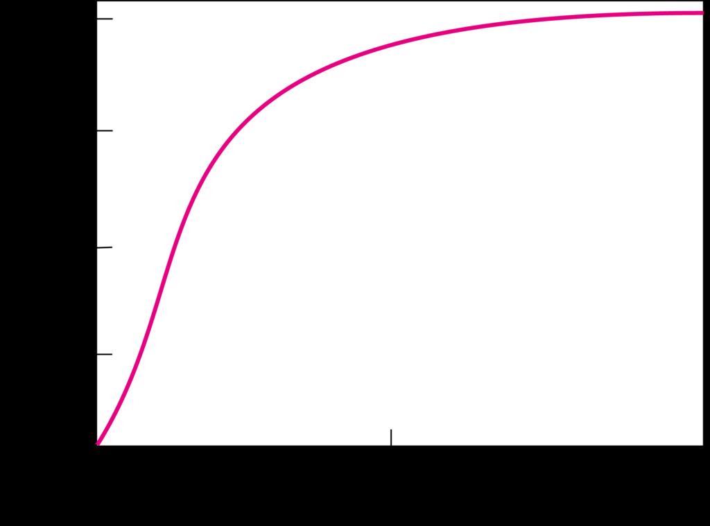 ベイレイの知能発達曲線